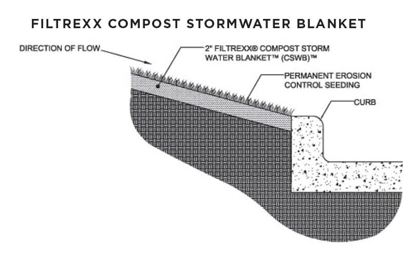 Filtrexx_Compost_Stormwater_Blanket_drawing.jpg