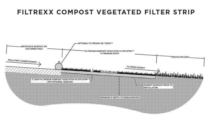 Filtrexx_Compost_Vegetated_Filter_Strip.jpg