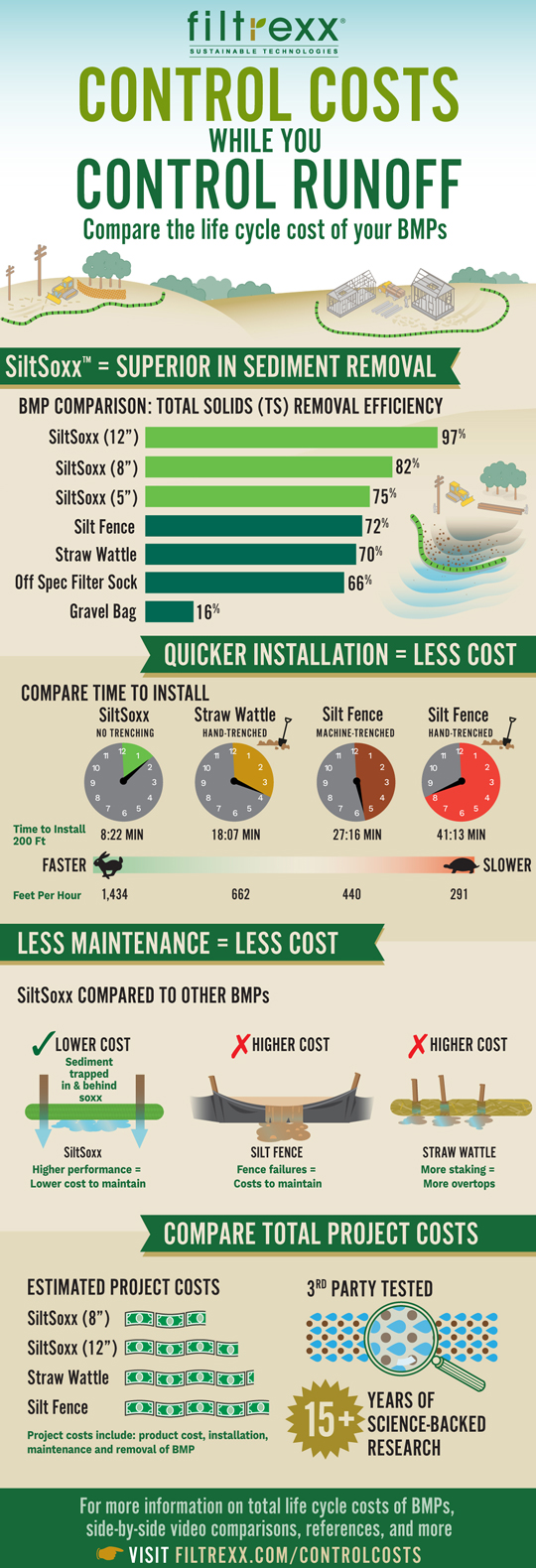 Filtrexx SiltSoxx Infographic Compare Costs