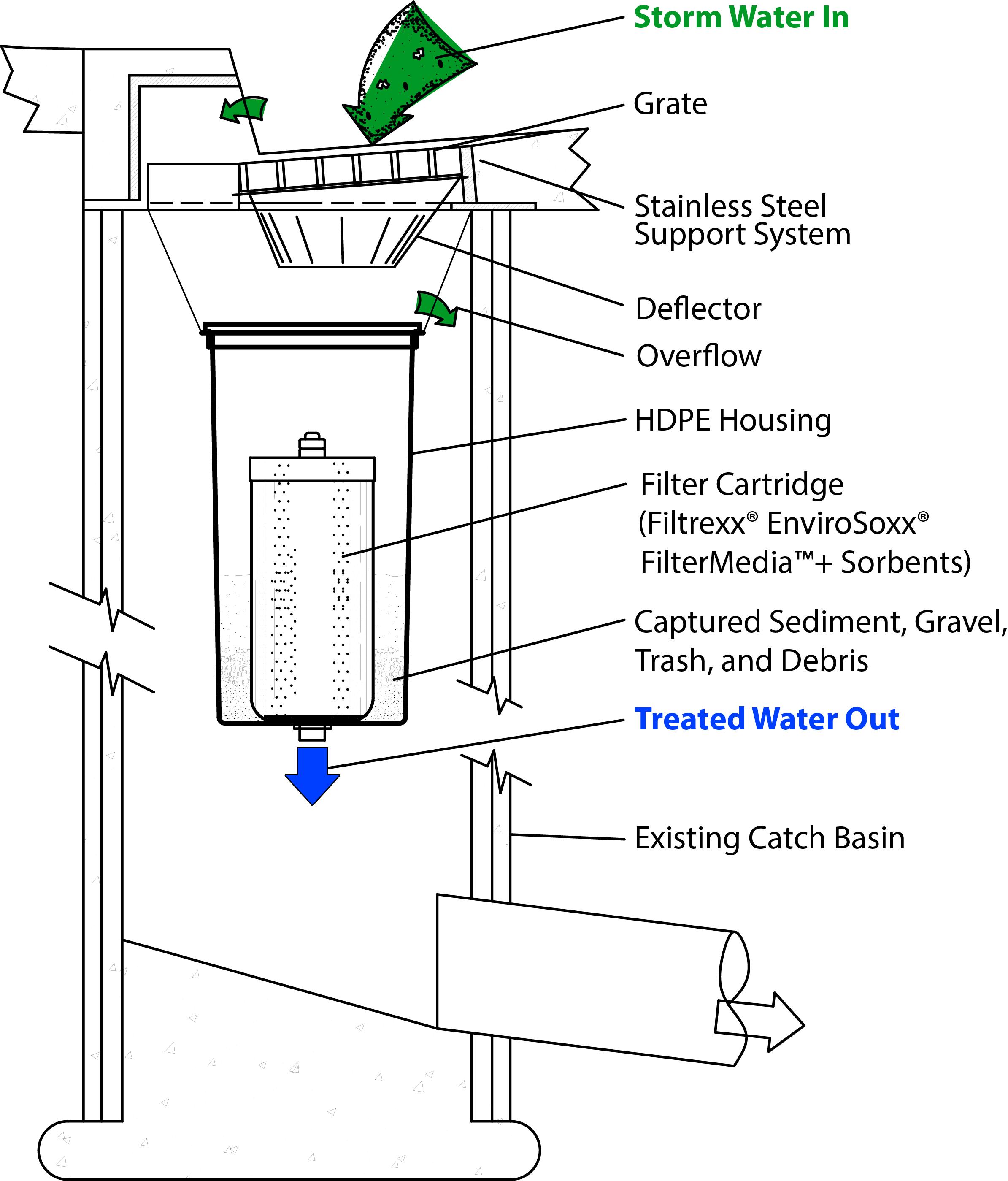 31   Amazing Catch Basin for catch basin diagram  103wja