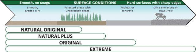 SiltSoxx Selection Surface