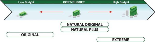 SiltSoxx Selection Budget